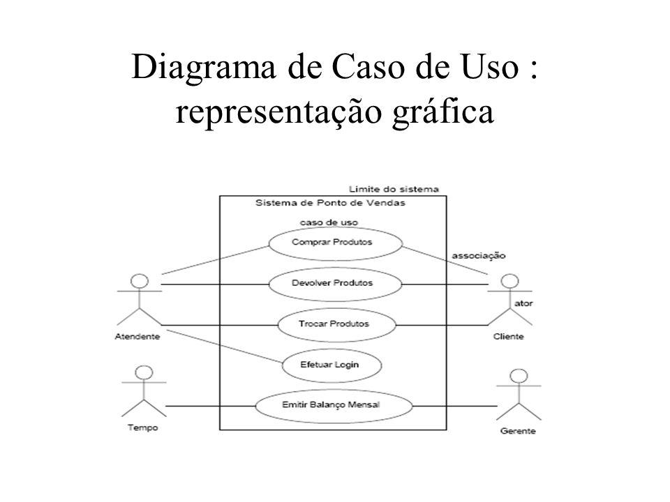 Diagrama de Caso de Uso : representação gráfica
