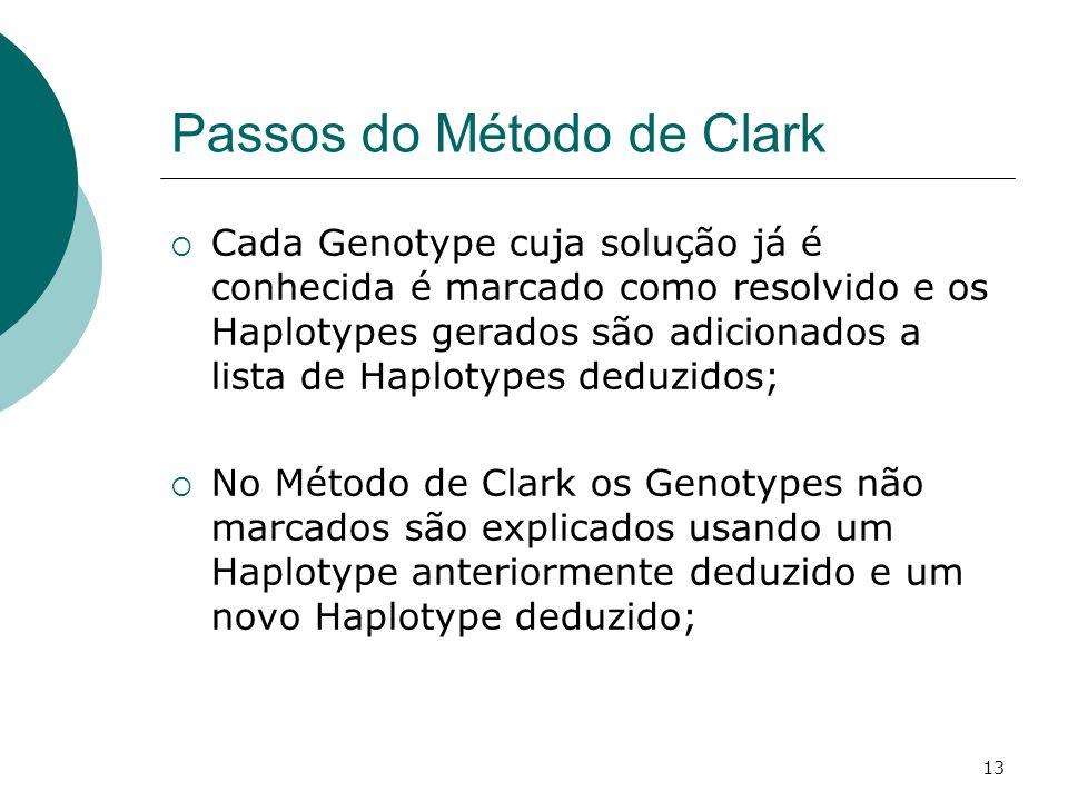 Passos do Método de Clark