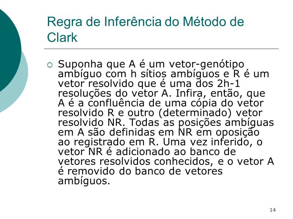 Regra de Inferência do Método de Clark