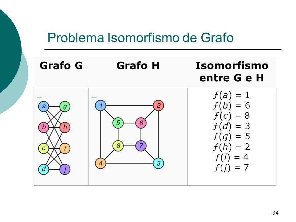 Problema Isomorfismo de Grafo
