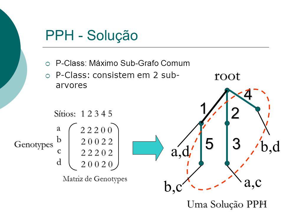1 2 3 5 4 root a,d a,c b,d b,c PPH - Solução Uma Solução PPH