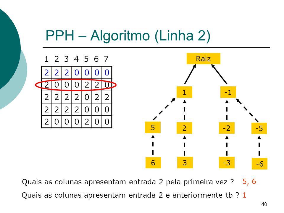 PPH – Algoritmo (Linha 2)