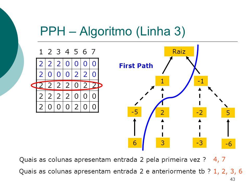 PPH – Algoritmo (Linha 3)