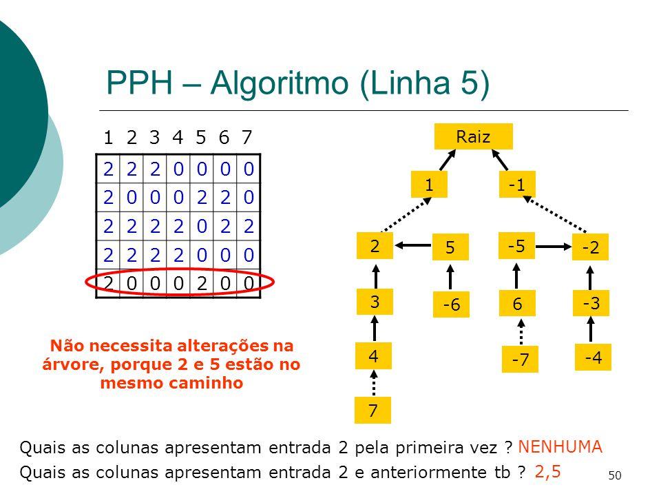 PPH – Algoritmo (Linha 5)