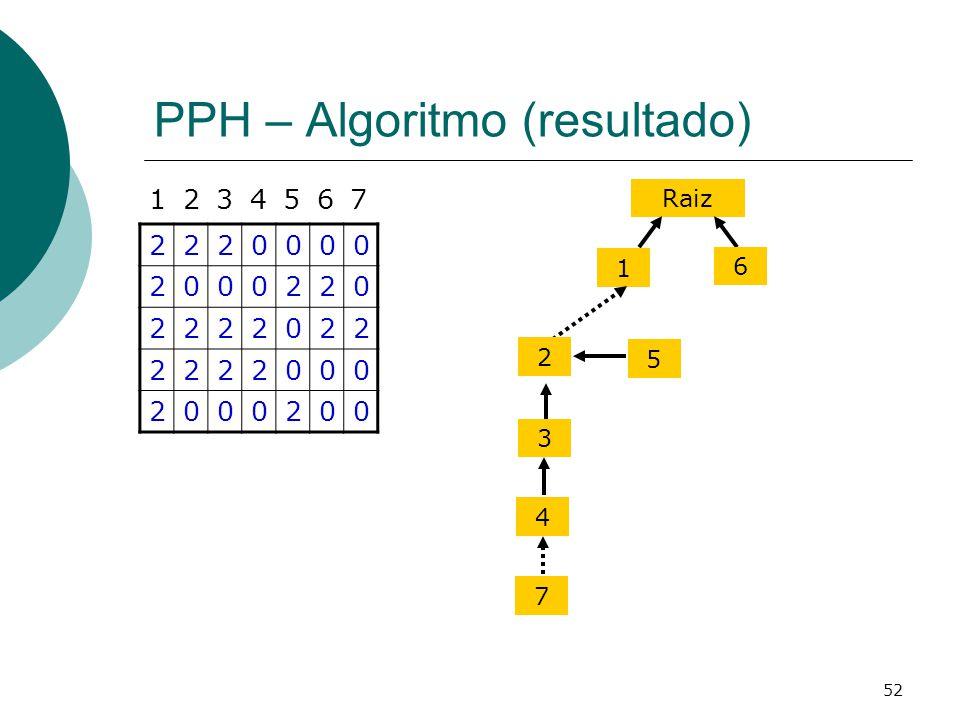 PPH – Algoritmo (resultado)