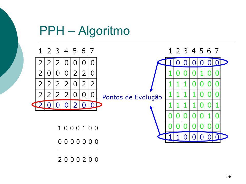 PPH – Algoritmo 1 2 3 4 5 6 7 1 2 3 4 5 6 7 2 1 Pontos de Evolução