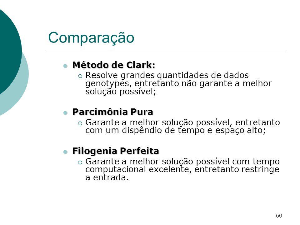 Comparação Método de Clark: Parcimônia Pura Filogenia Perfeita