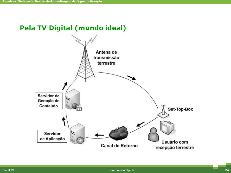 Pela TV Digital (mundo ideal)