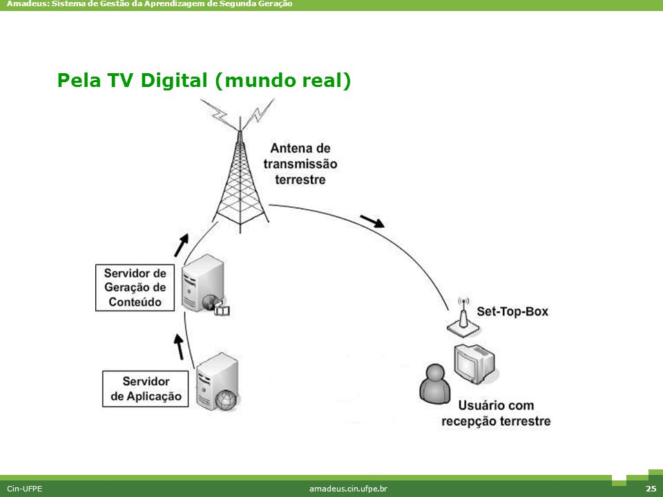 Pela TV Digital (mundo real)