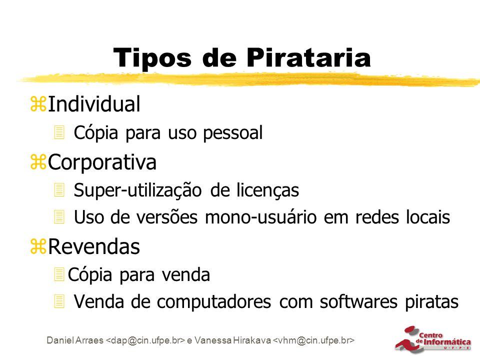 Tipos de Pirataria Individual Corporativa Revendas