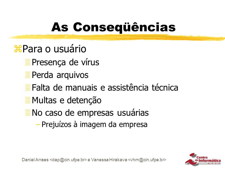 As Conseqüências Para o usuário Presença de vírus Perda arquivos