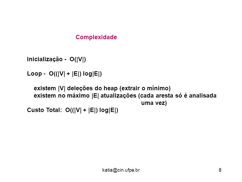 Inicialização - O(|V|) Loop - O((|V| + |E|) log|E|)