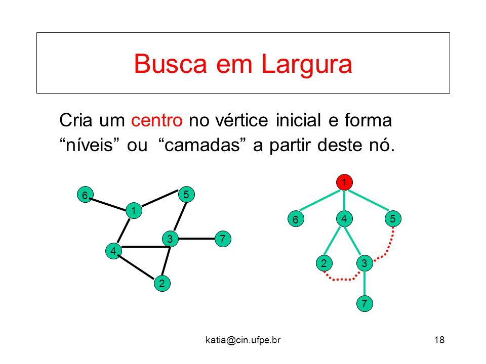 Busca em Largura Cria um centro no vértice inicial e forma níveis ou camadas a partir deste nó.