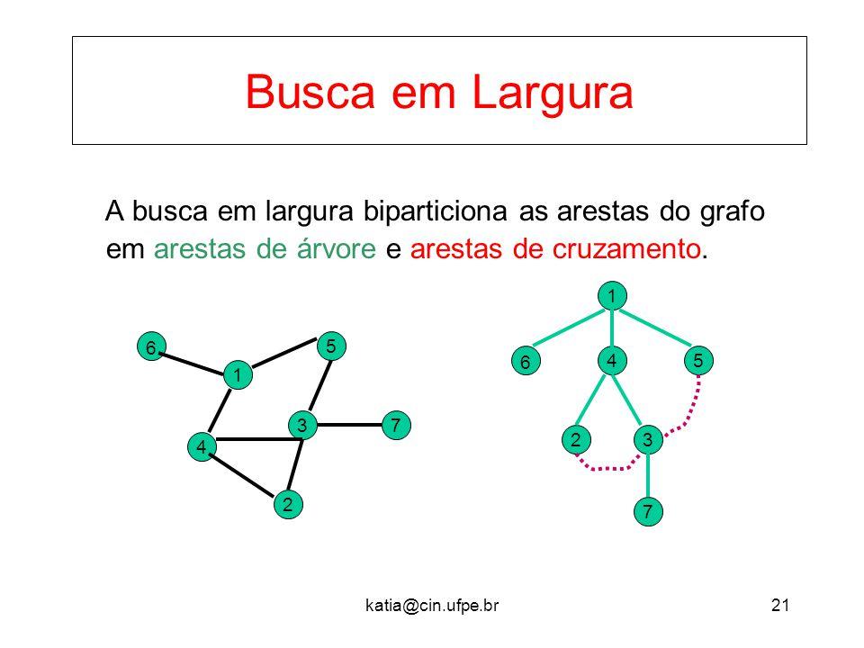 Busca em Largura A busca em largura biparticiona as arestas do grafo em arestas de árvore e arestas de cruzamento.