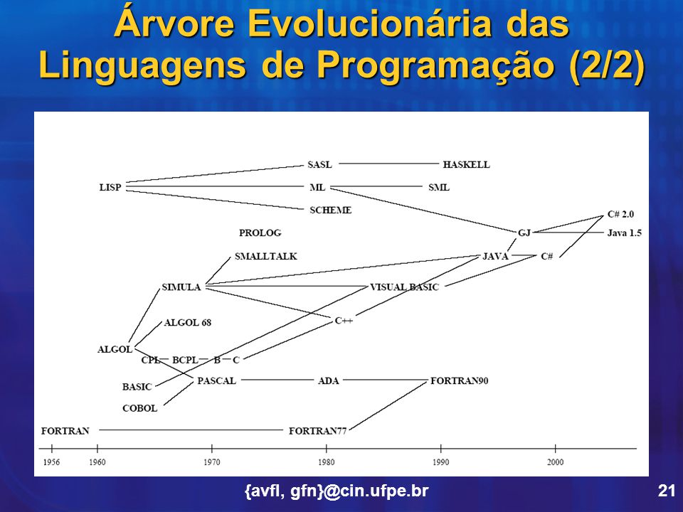 Árvore Evolucionária das Linguagens de Programação (2/2)