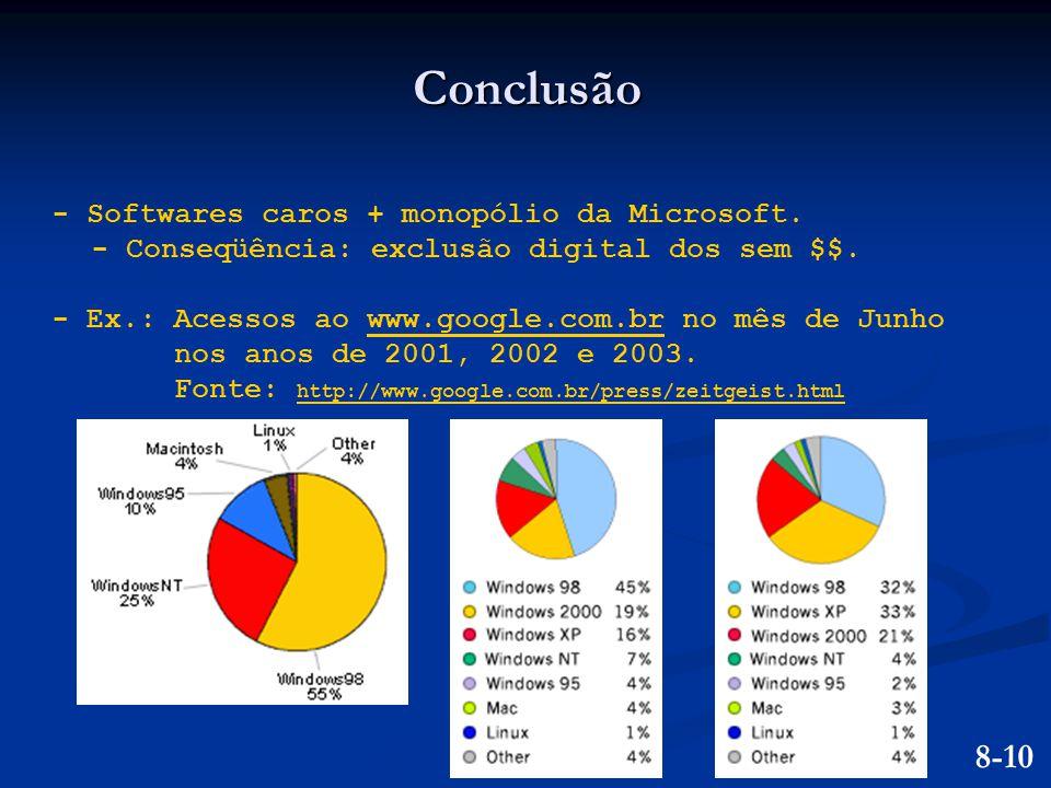 Conclusão 8-10 - Softwares caros + monopólio da Microsoft.
