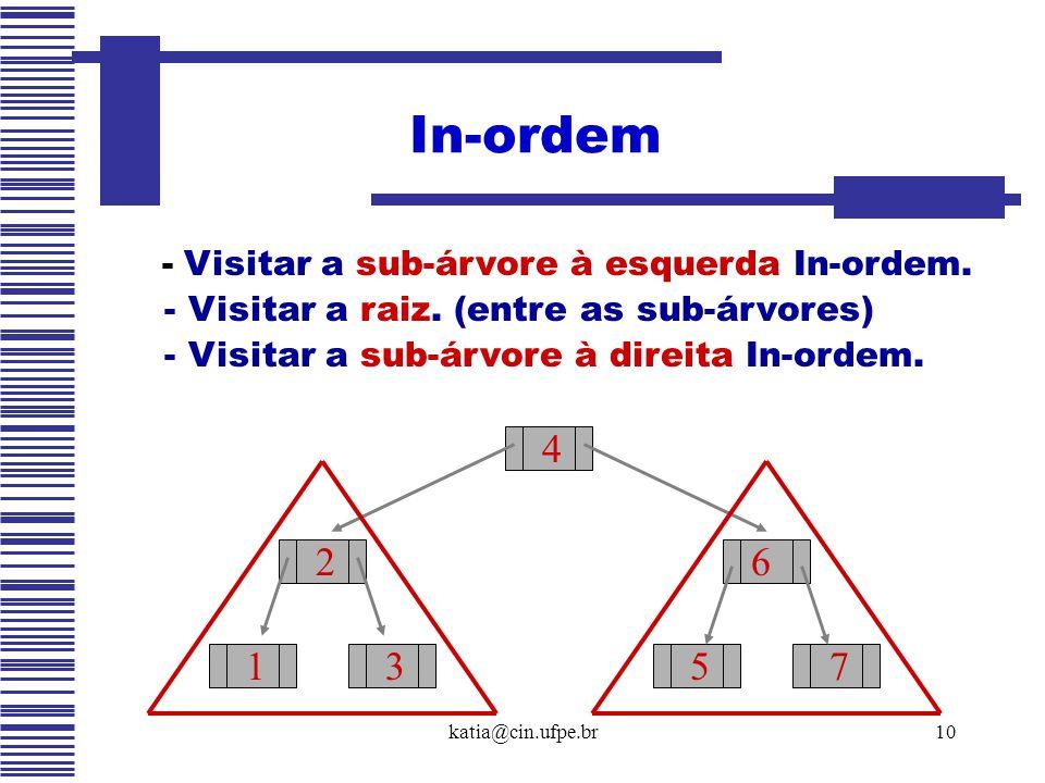 In-ordem - Visitar a sub-árvore à esquerda In-ordem. 4 2 6 1 3 5 7