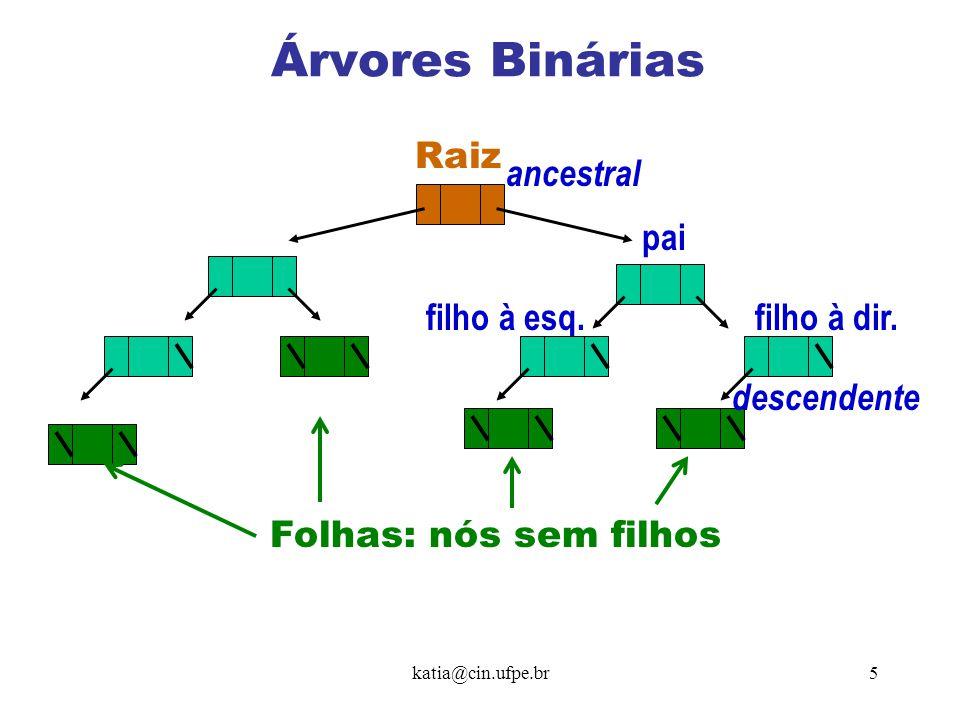 Árvores Binárias Raiz ancestral pai filho à esq. filho à dir.