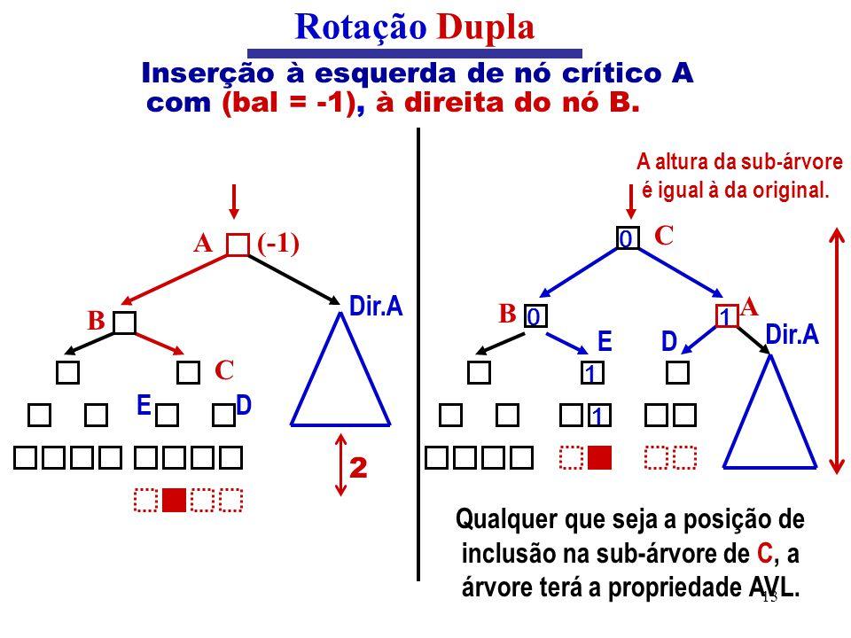 Rotação Dupla Inserção à esquerda de nó crítico A