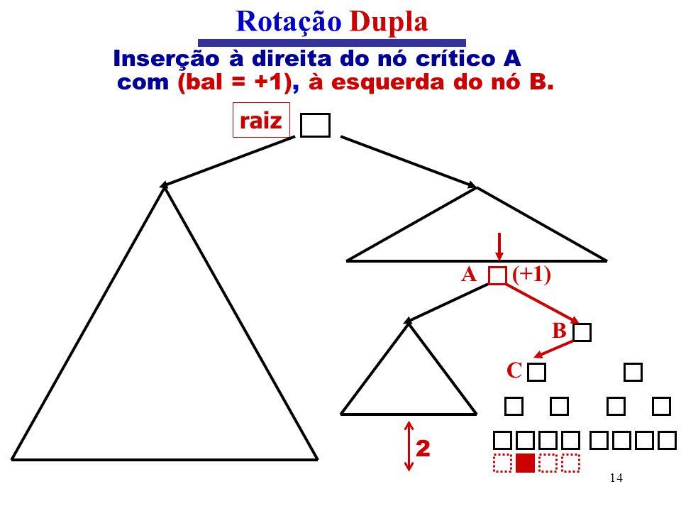 Rotação Dupla Inserção à direita do nó crítico A