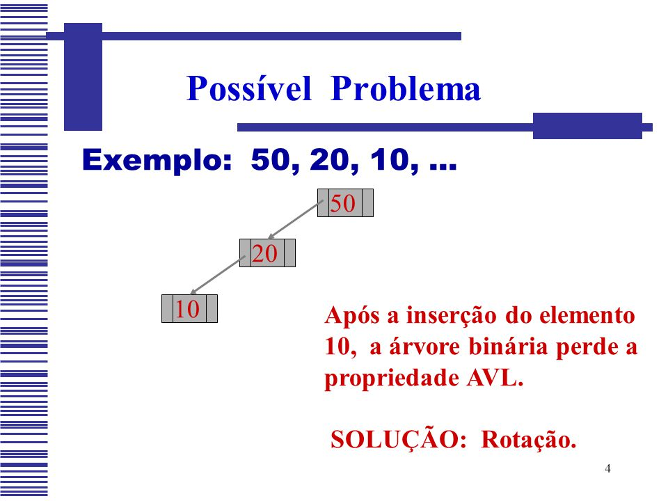Possível Problema Exemplo: 50, 20, 10, ... 50 20 10