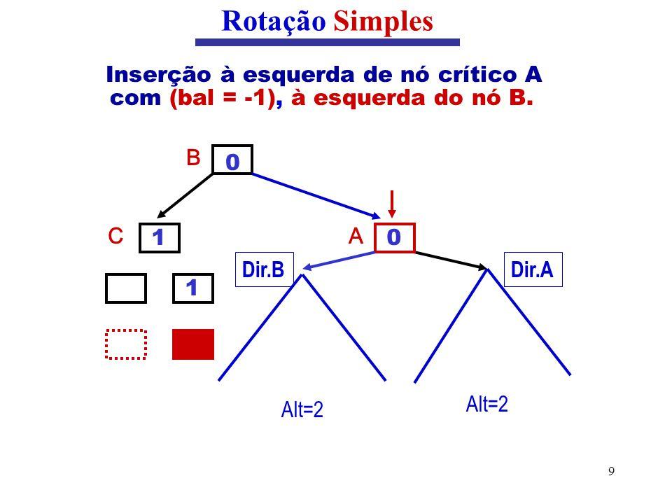 Rotação Simples Inserção à esquerda de nó crítico A