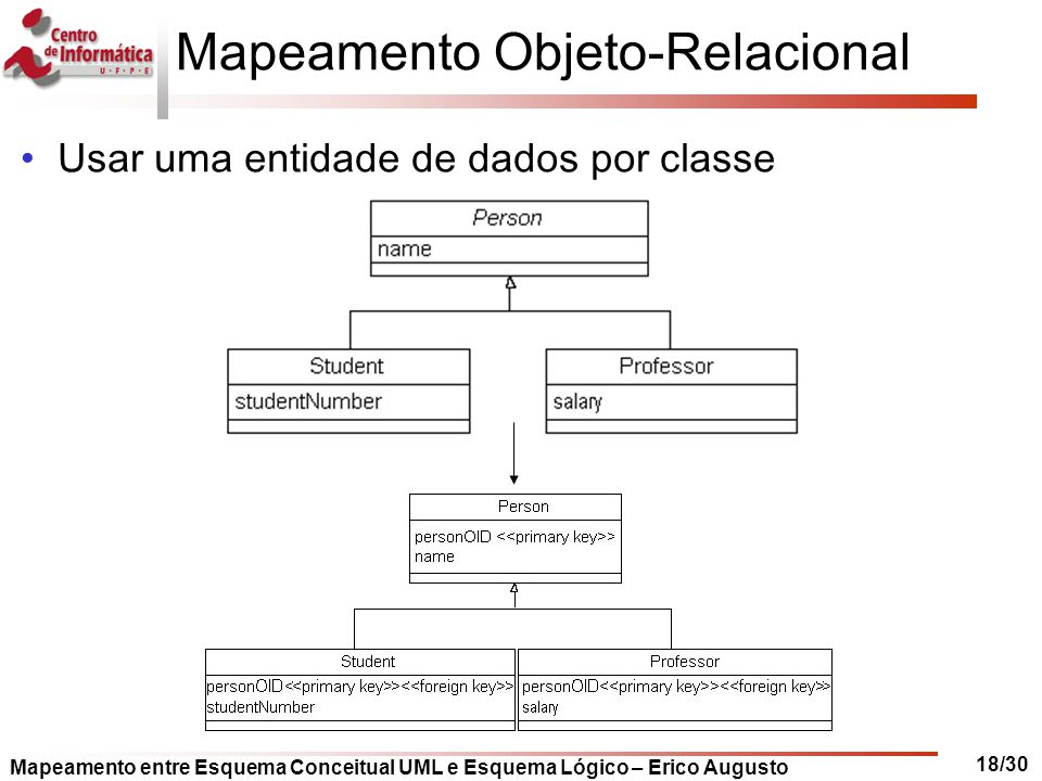 Mapeamento Objeto-Relacional
