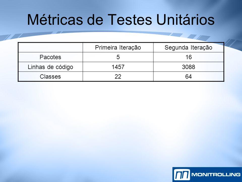 Métricas de Testes Unitários