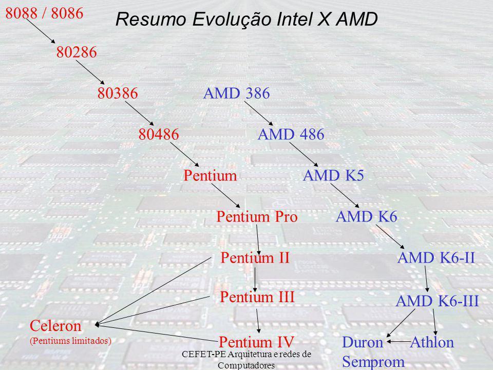 Resumo Evolução Intel X AMD