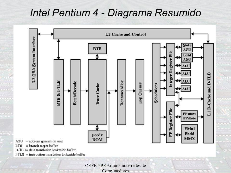 Intel Pentium 4 - Diagrama Resumido