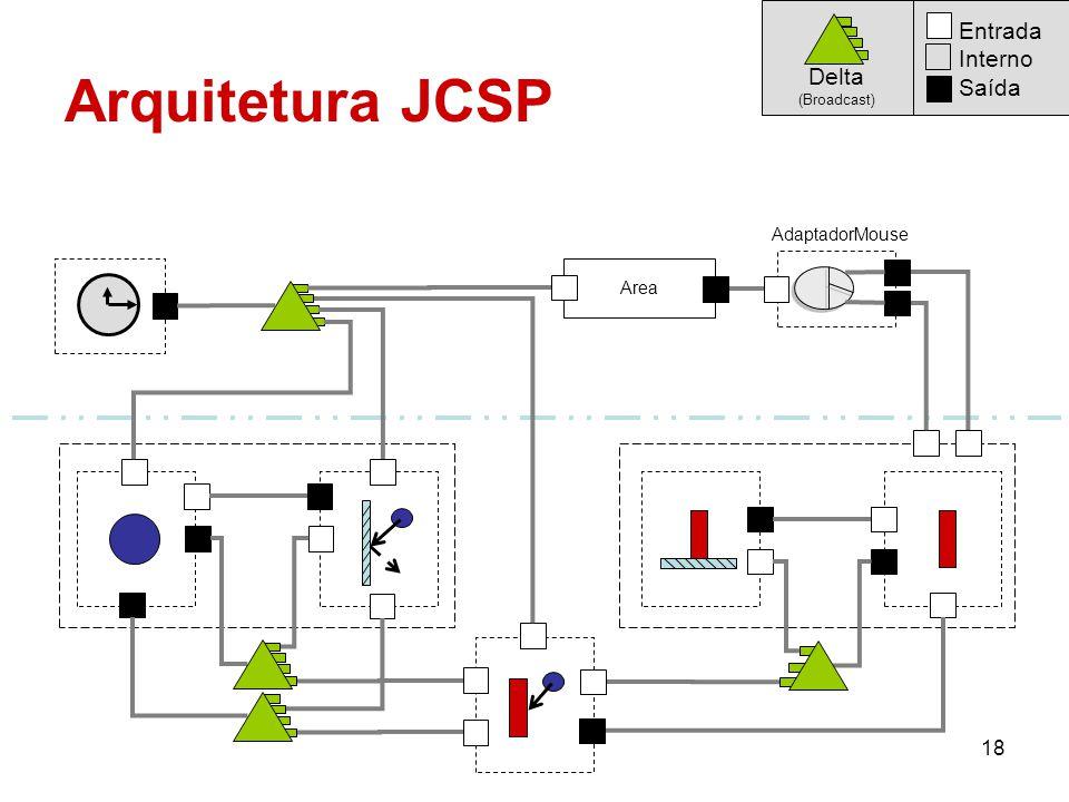 Arquitetura JCSP Entrada Interno Saída Delta AdaptadorMouse Area