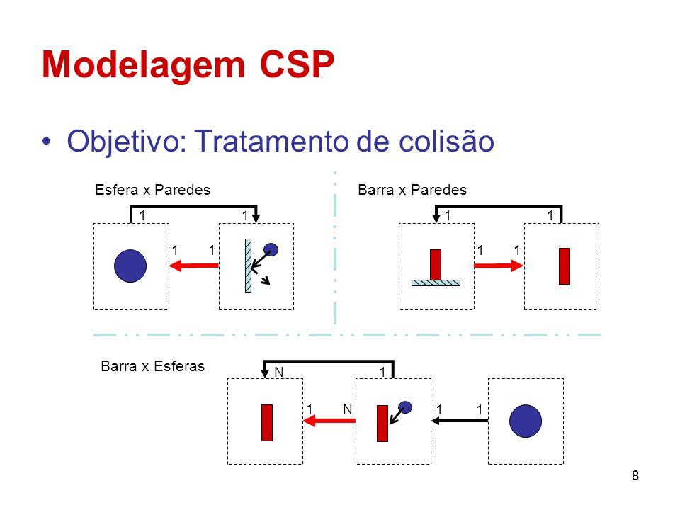 Modelagem CSP Objetivo: Tratamento de colisão Esfera x Paredes
