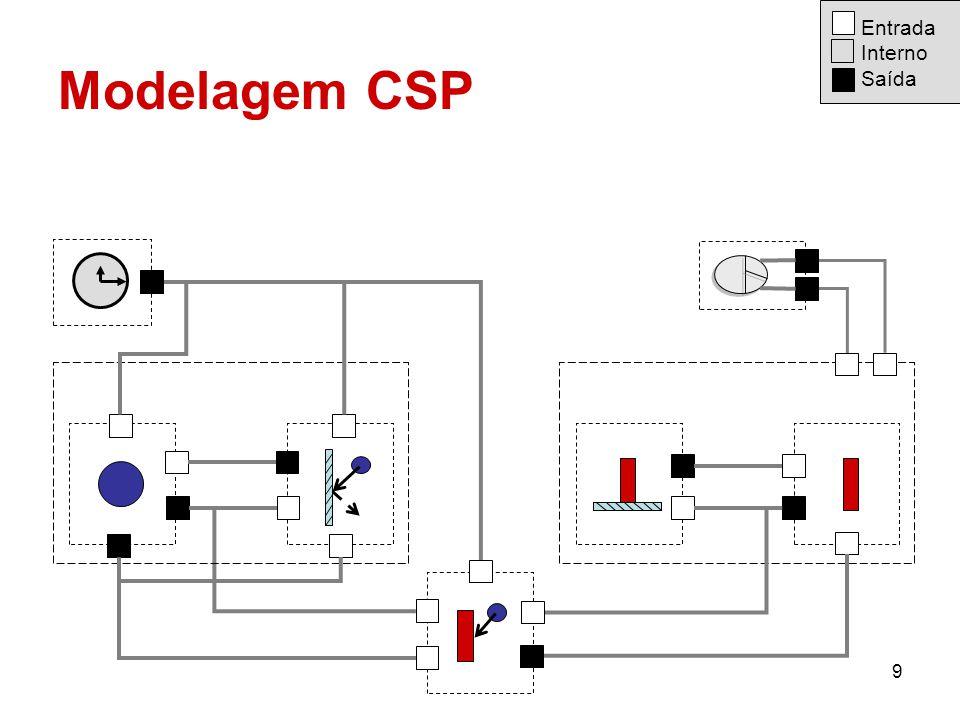 Entrada Interno Saída Modelagem CSP