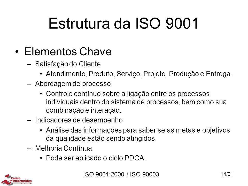 Estrutura da ISO 9001 Elementos Chave Satisfação do Cliente
