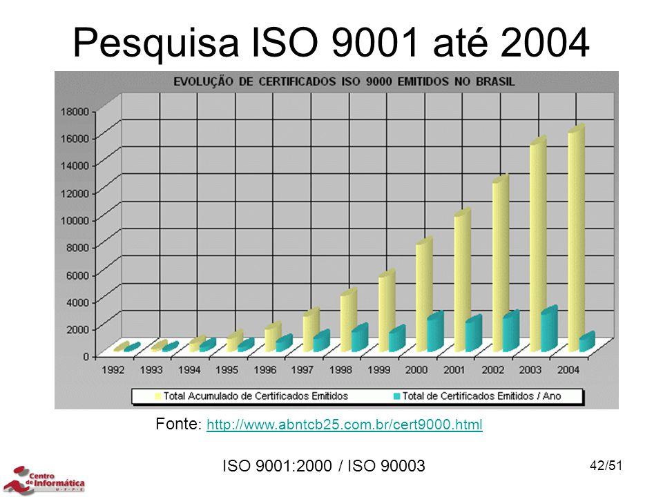 Pesquisa ISO 9001 até 2004 Fonte: http://www.abntcb25.com.br/cert9000.html