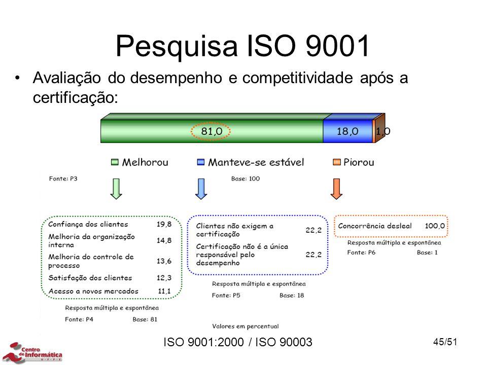 Pesquisa ISO 9001 Avaliação do desempenho e competitividade após a certificação: MINI CURSO.pdf