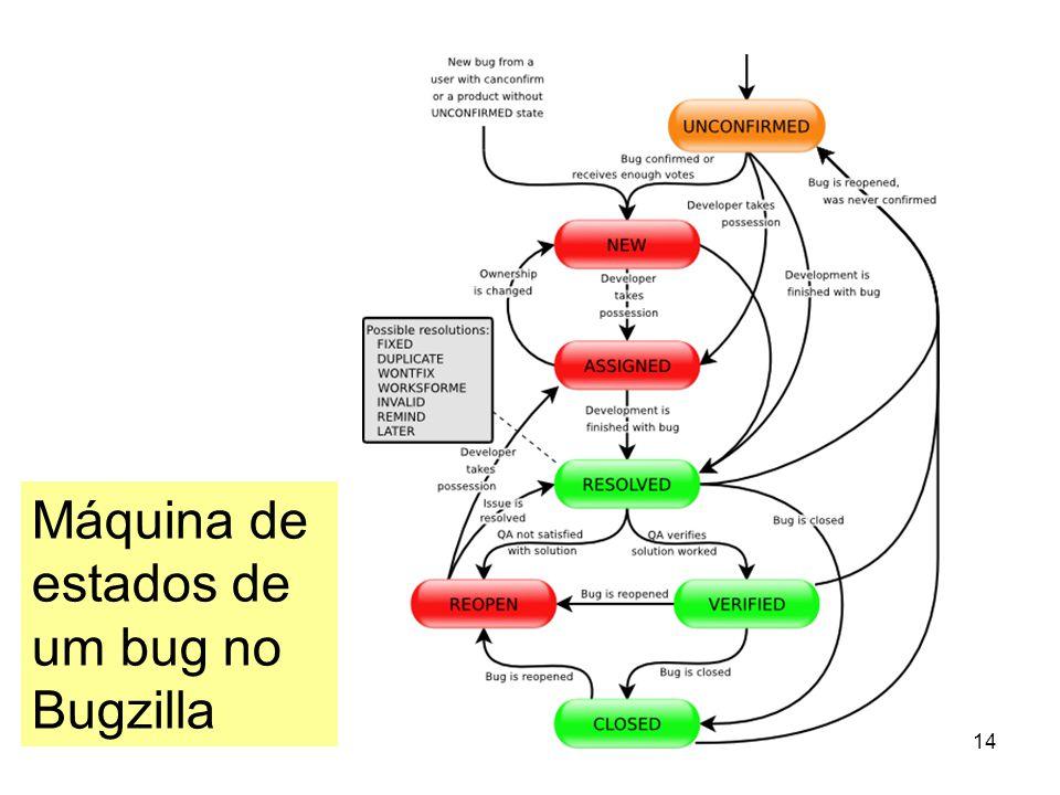 Máquina de estados de um bug no Bugzilla