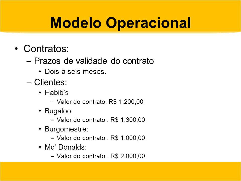 Modelo Operacional Contratos: Prazos de validade do contrato Clientes: