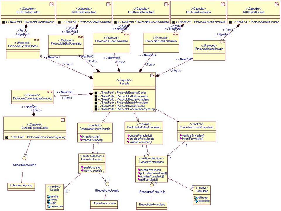 Arquitetura UML-RT