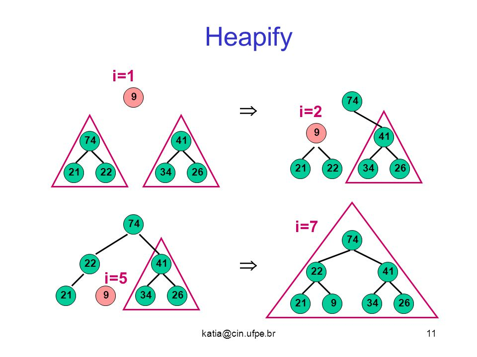 Heapify i=1. 9. 74.  i=2. 9. 41. 74. 41. 21. 22. 34. 26. 21. 22. 34. 26. 74. i=7.