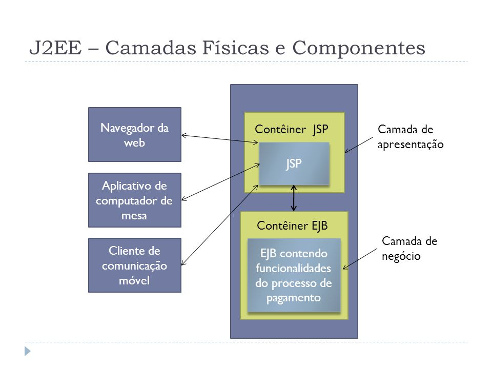 J2EE – Camadas Físicas e Componentes