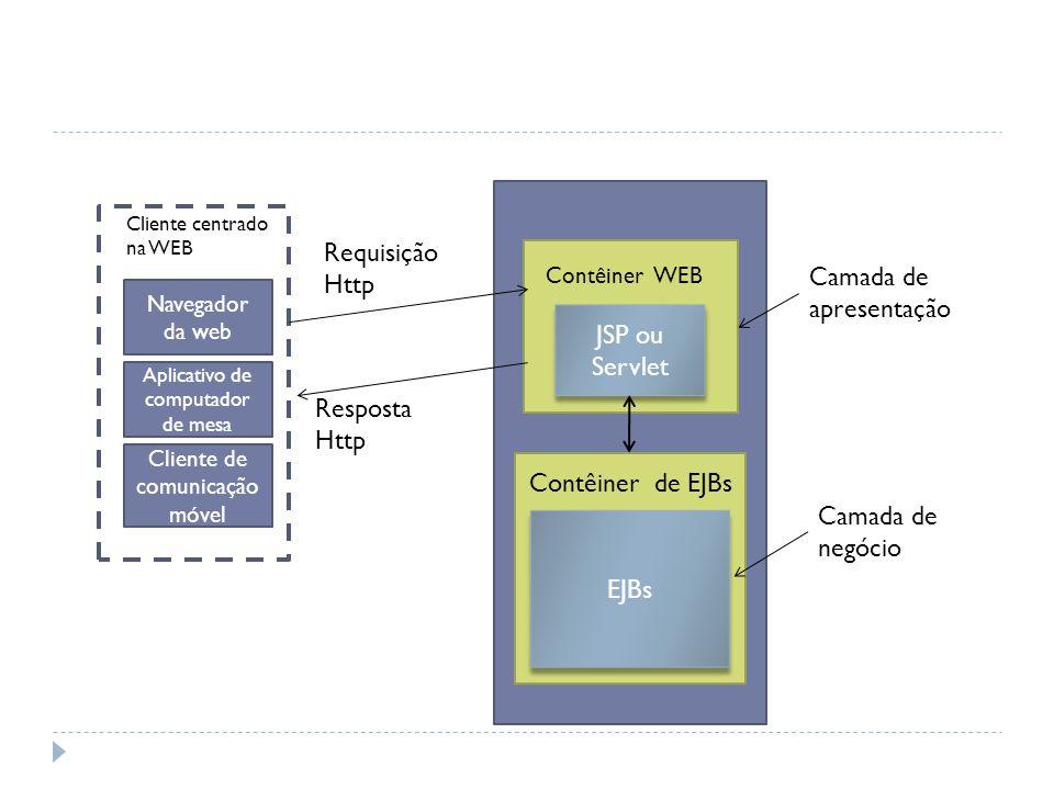Funcionalidade do processo de pagamento Contêiner de EJBs Camada de
