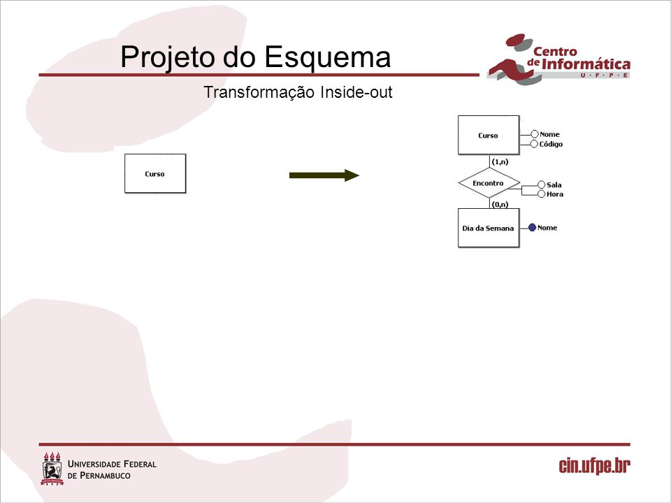 Projeto do Esquema Transformação Inside-out