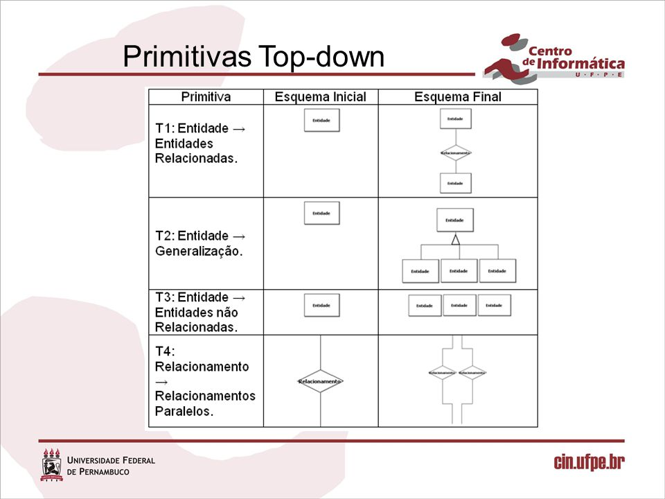 Primitivas Top-down
