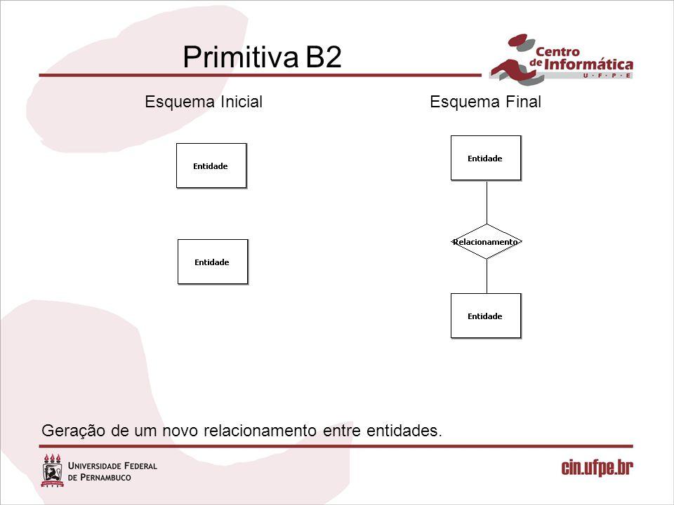 Primitiva B2 Esquema Inicial Esquema Final