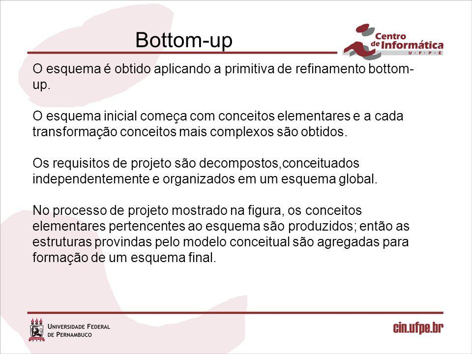 Bottom-up O esquema é obtido aplicando a primitiva de refinamento bottom-up. O esquema inicial começa com conceitos elementares e a cada.