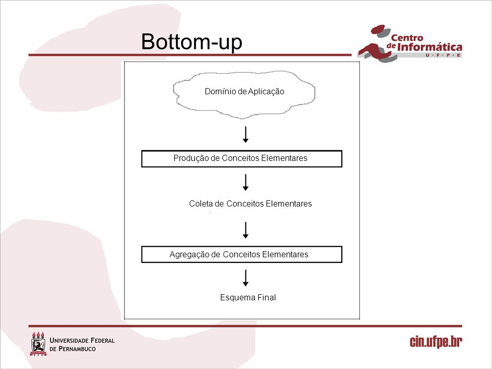Bottom-up Domínio de Aplicação Produção de Conceitos Elementares