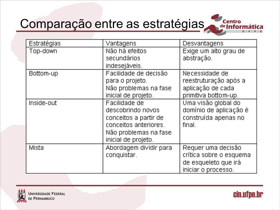 Comparação entre as estratégias