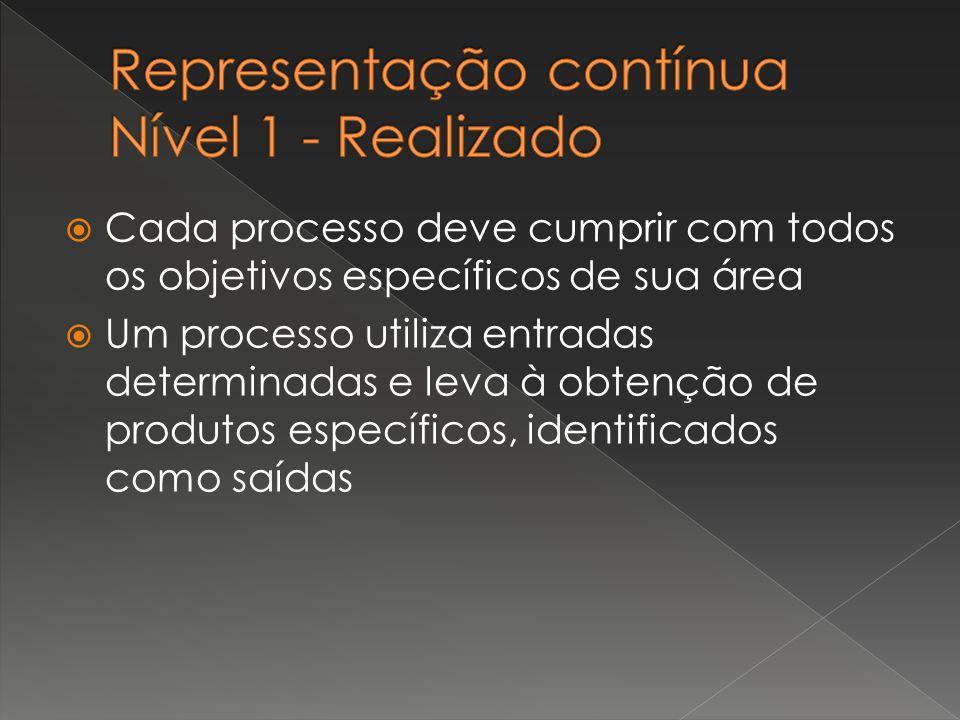 Representação contínua Nível 1 - Realizado