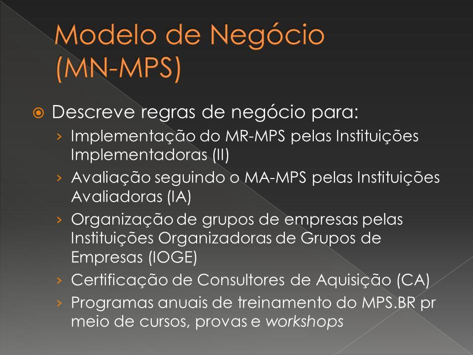 Modelo de Negócio (MN-MPS)